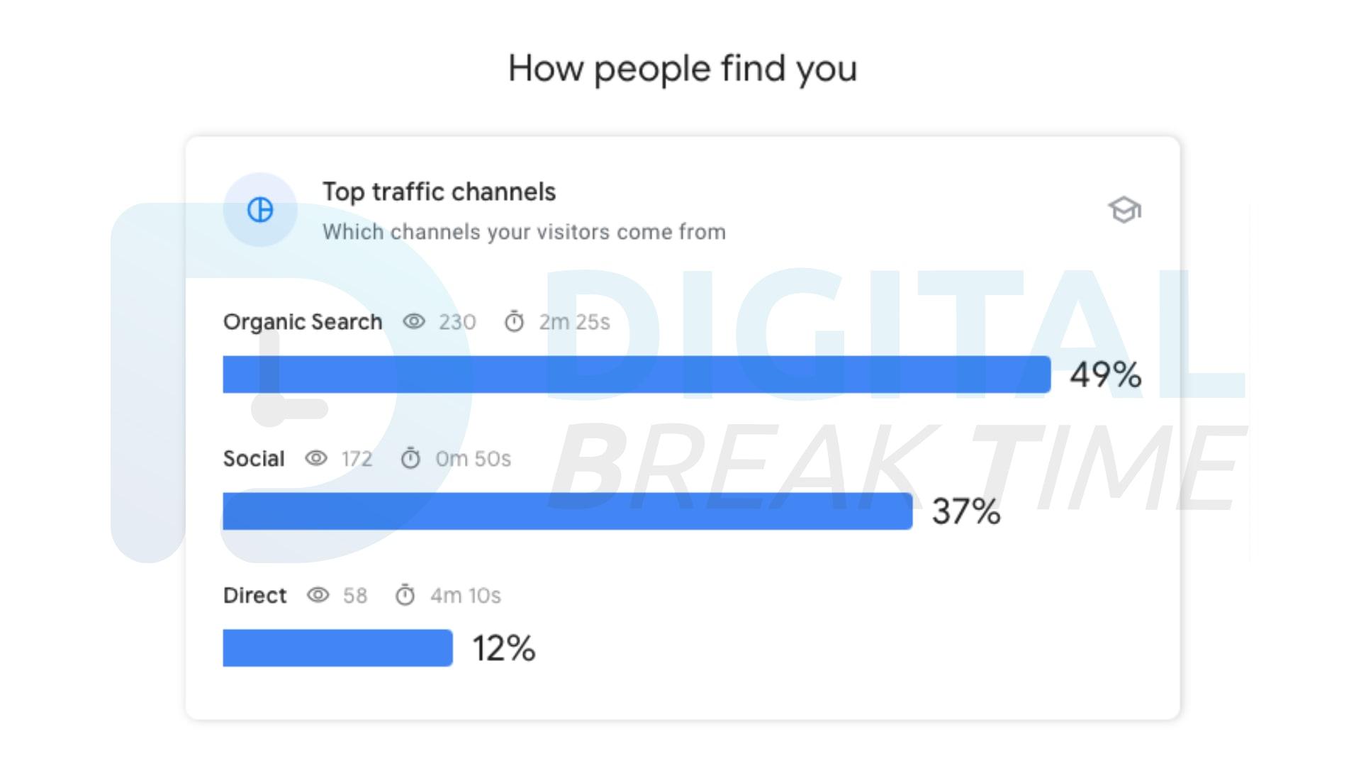 Google Search Console Insight คืออะไร