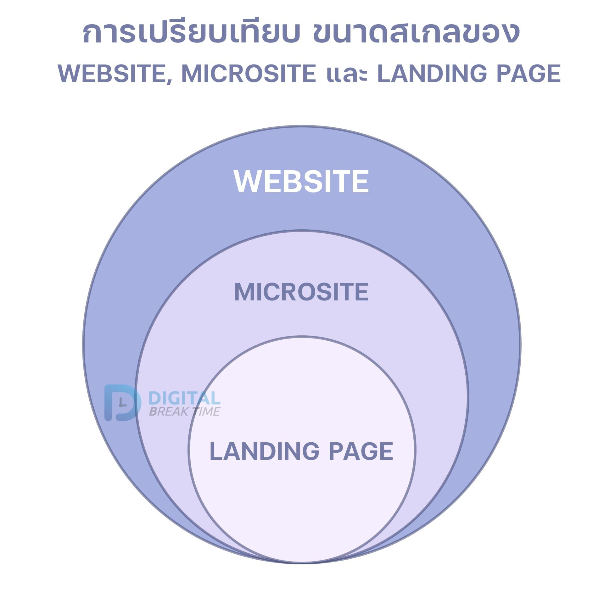 เปรียบเทียบ Website